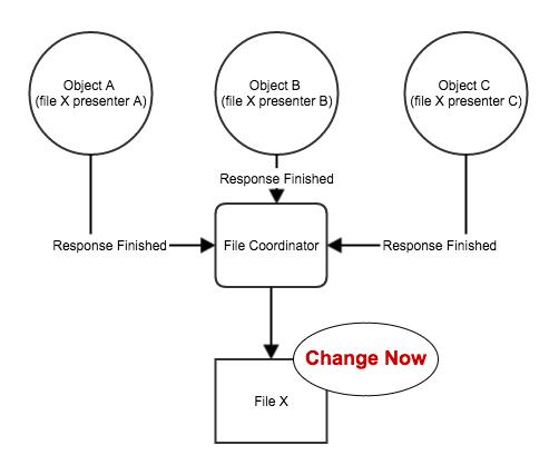 filecoordinatorandpresentermodal2